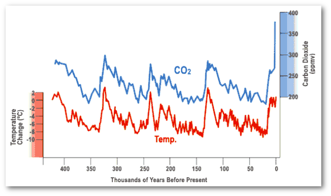 co2_and_temp_hitory