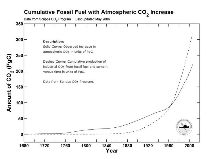 CO2 graph historic